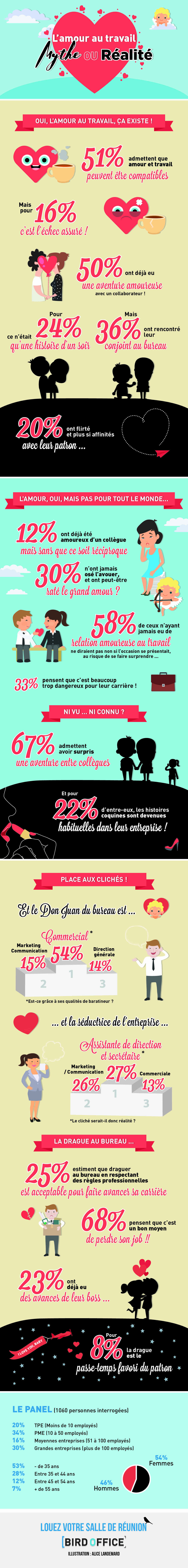 infographie-amour-au-bureau-Bird-Office
